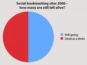 Social bookmarking sites 2006